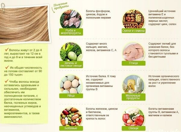 какие витамины для волос