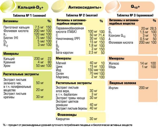 Состав витаминного комплекса