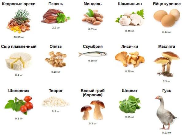 Продукты, богатые витамином В2