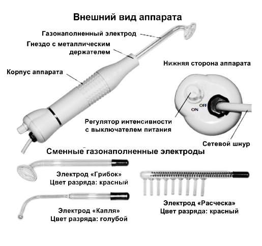 Комплектация и устройство
