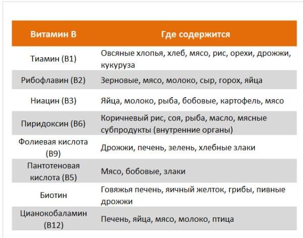 Где содержатся витамины группы B: таблица