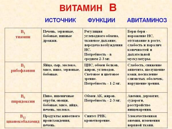 Источники витаминов группы В