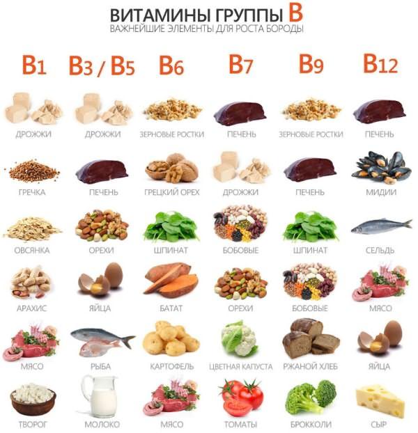 Группа витамина В