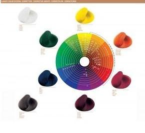Классический цветовой круг