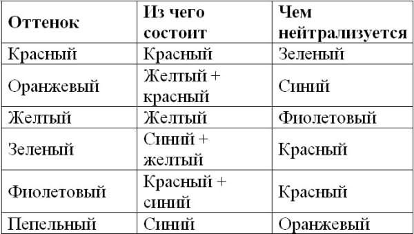 Таблица оттенков