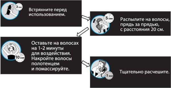 Инструкция по использованию сухих шампуней