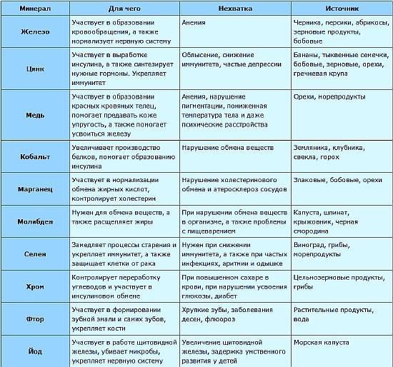 Подробная таблица для корректировки рациона