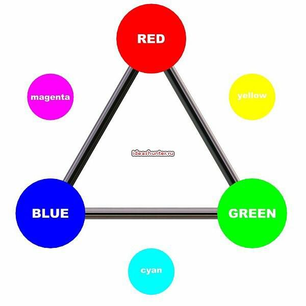трехцветное смешивание цвета