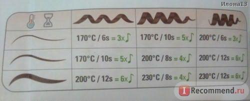 От толщины пряди, времени и температуры зависит вид локона