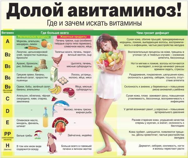 Насыщаем организм витаминами для волос.