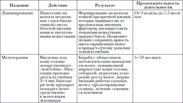 Сравнение салонной и физиотерапевтической процедур.