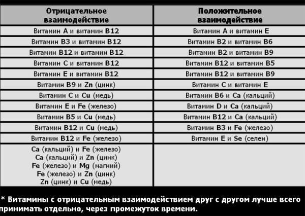 Фото-инструкция совмещения витаминов