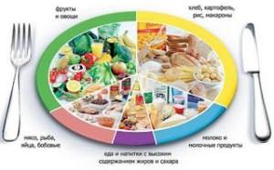 правильное питание и витамины