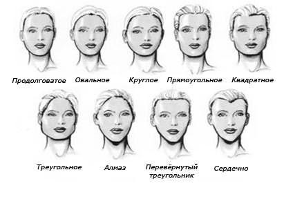 Определите свой овал лица